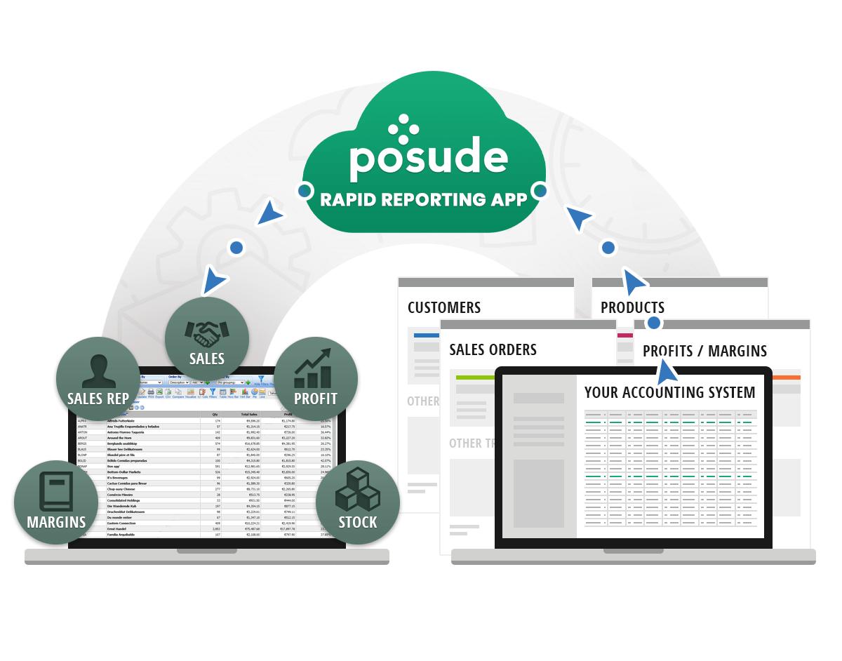 Posude Rapid Reporting App
