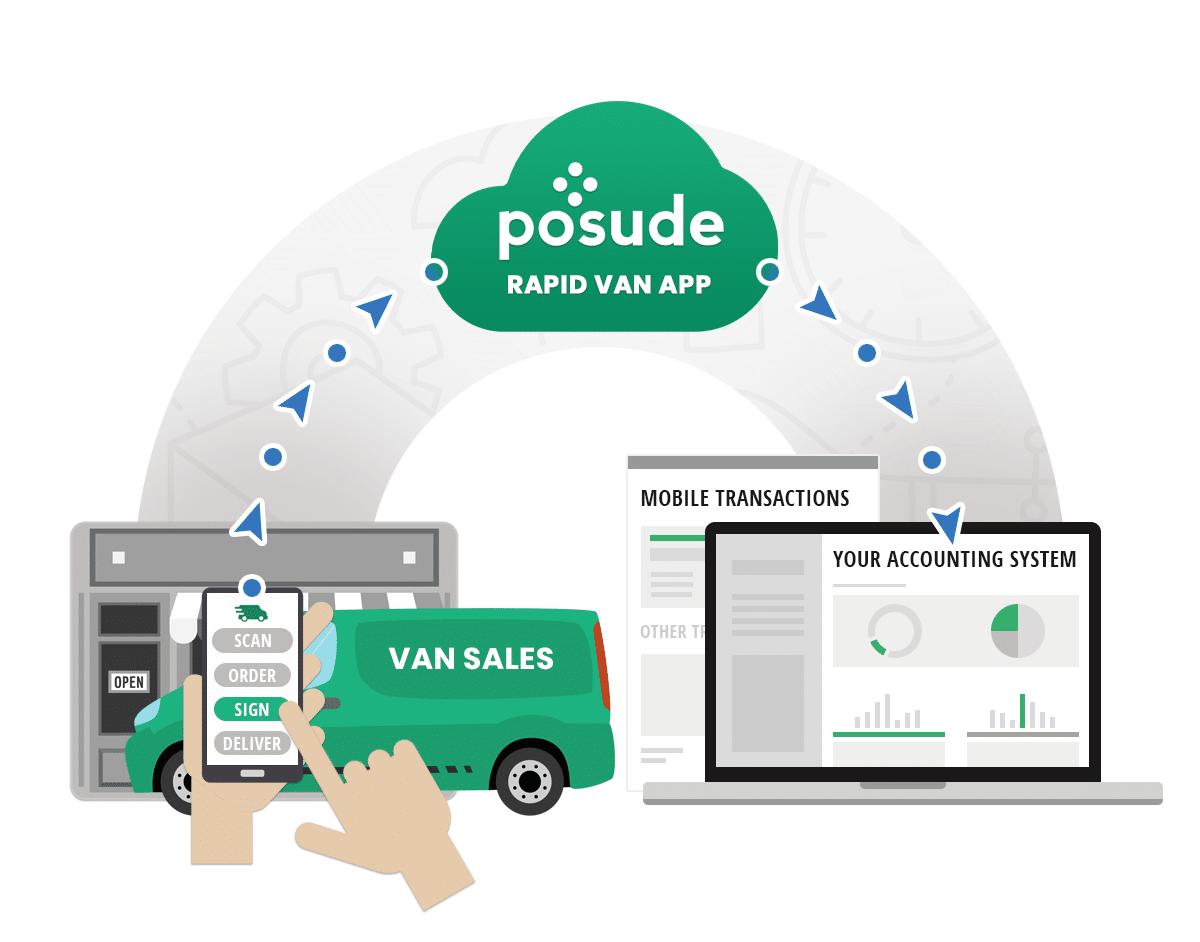Posude Rapid Van App