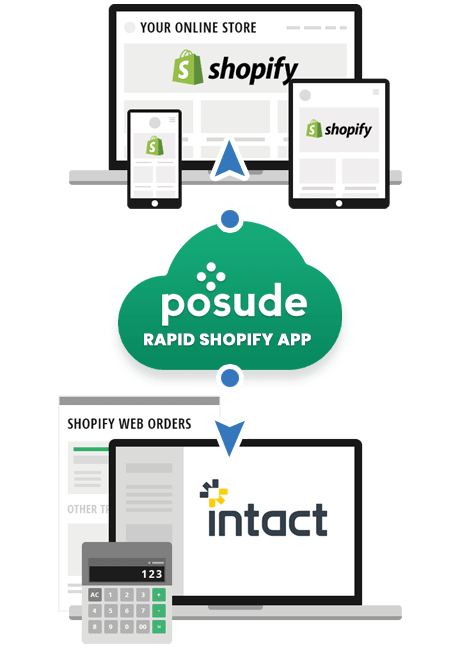 Posude Rapid Shopify App - Intact Integration